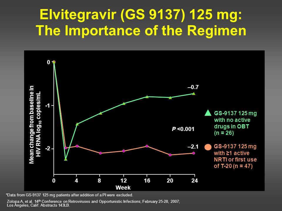 Elvitegravir (GS 9137) 125 mg: The Importance of the Regimen