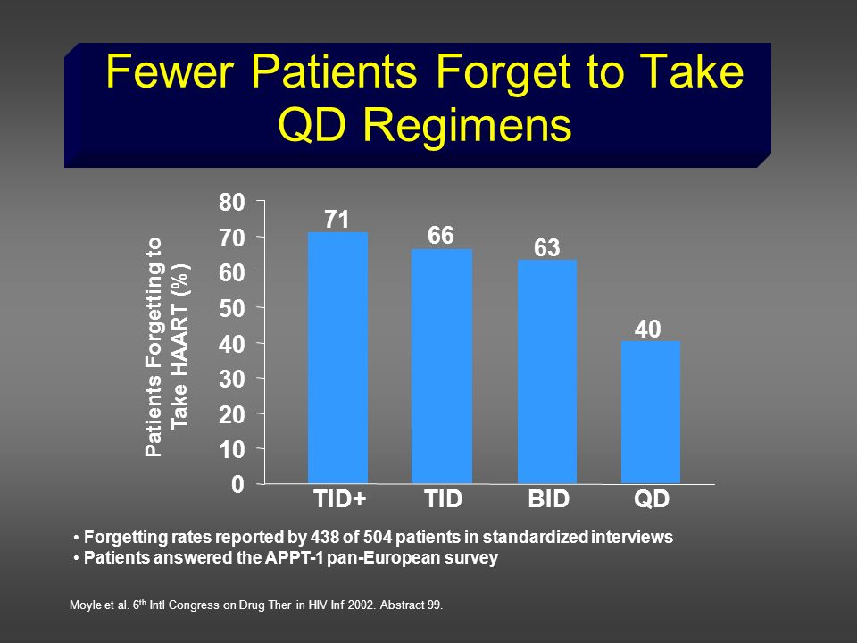 Fewer Patients Forget to Take QD Regimens