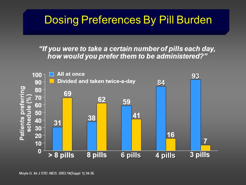 Dosing Preferences By Pill Burden