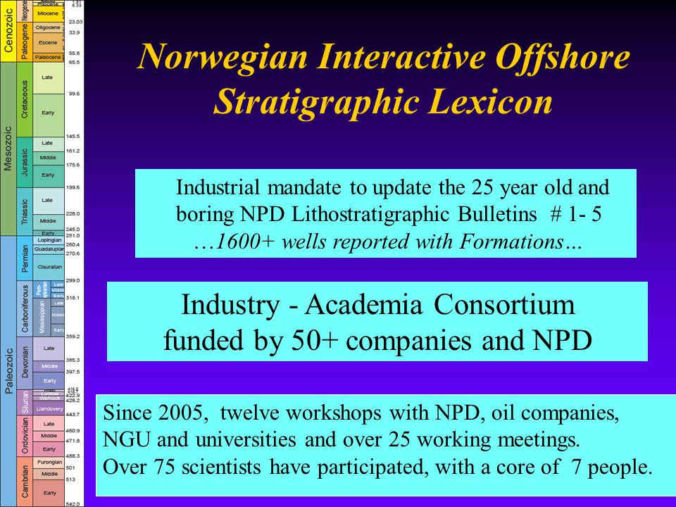 Norwegian Interactive Offshore Stratigraphic Lexicon