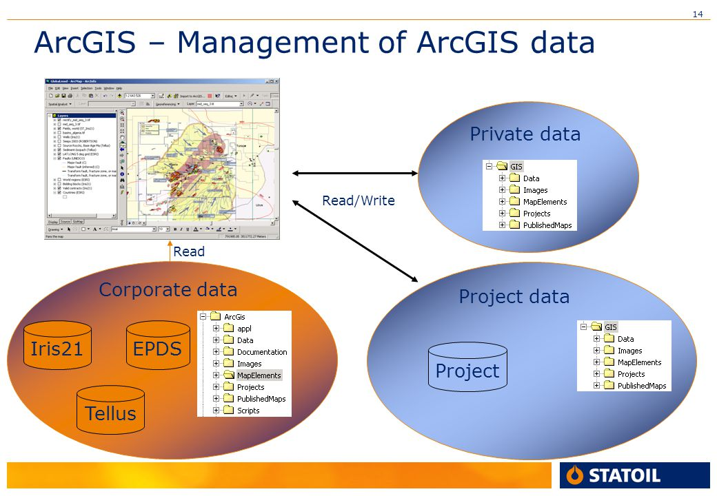 ArcGIS – Management of ArcGIS data