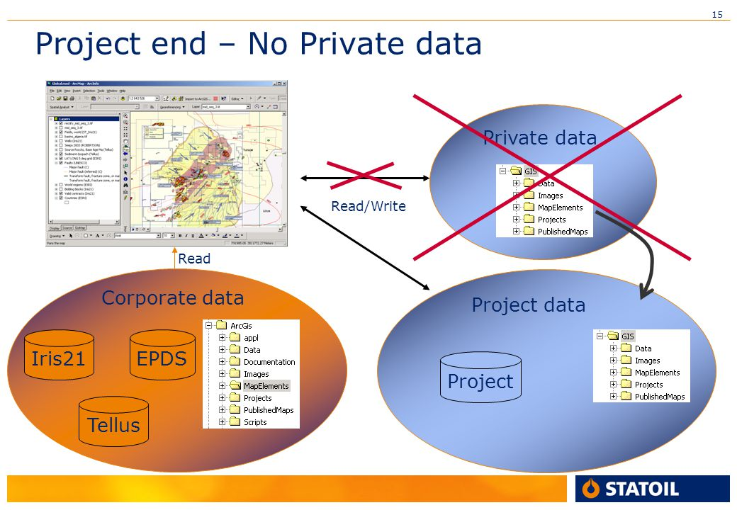 Project end – No Private data