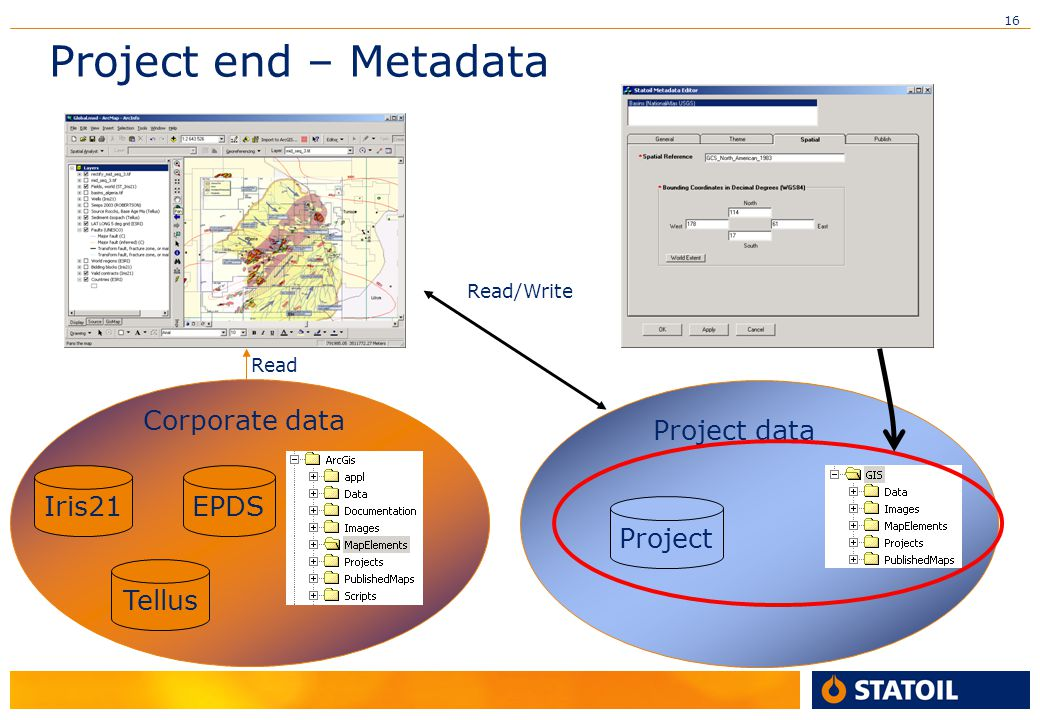Project end – Metadata Iris21 Tellus EPDS Corporate data Project