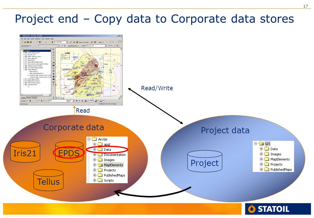 Project end – Copy data to Corporate data stores