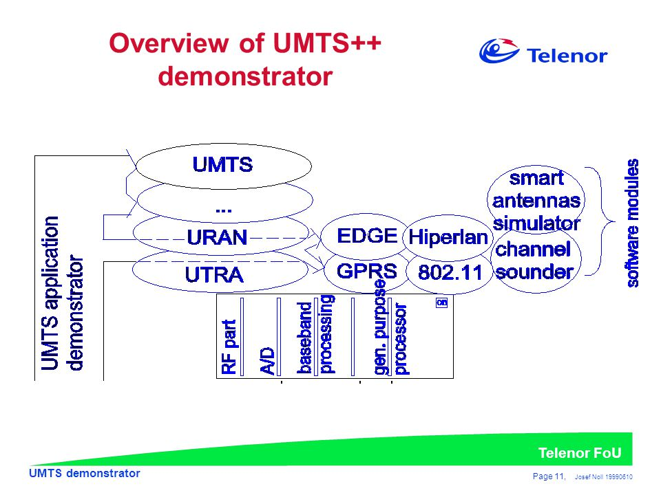 Overview of UMTS++ demonstrator
