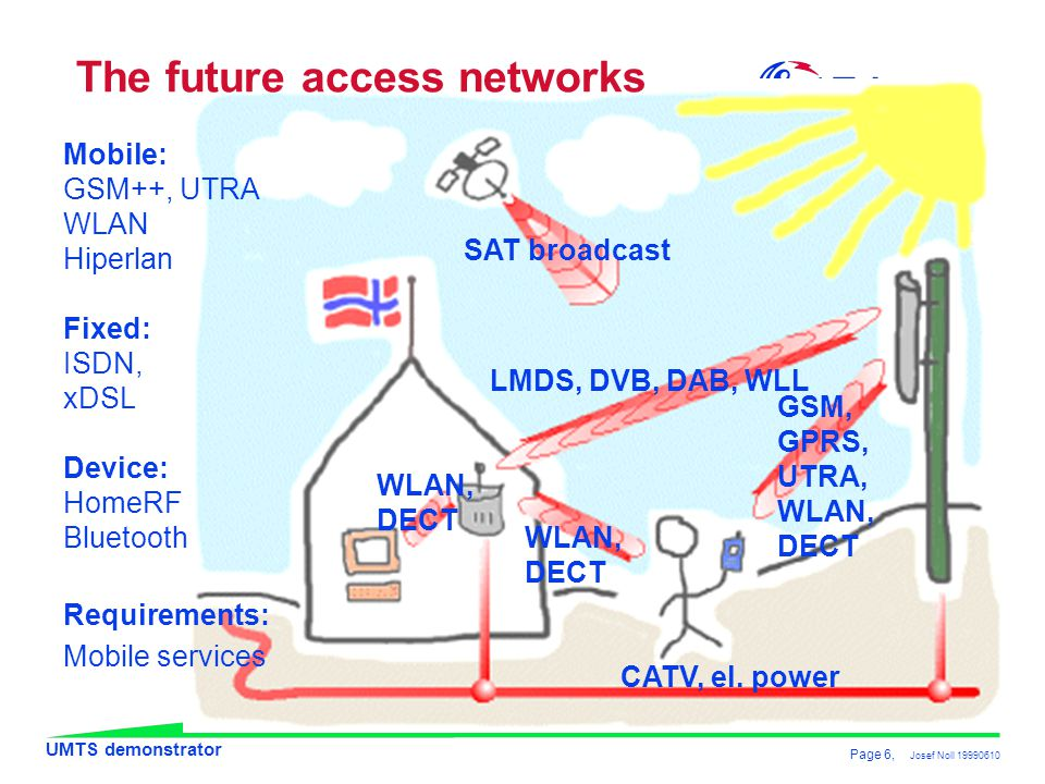 The future access networks