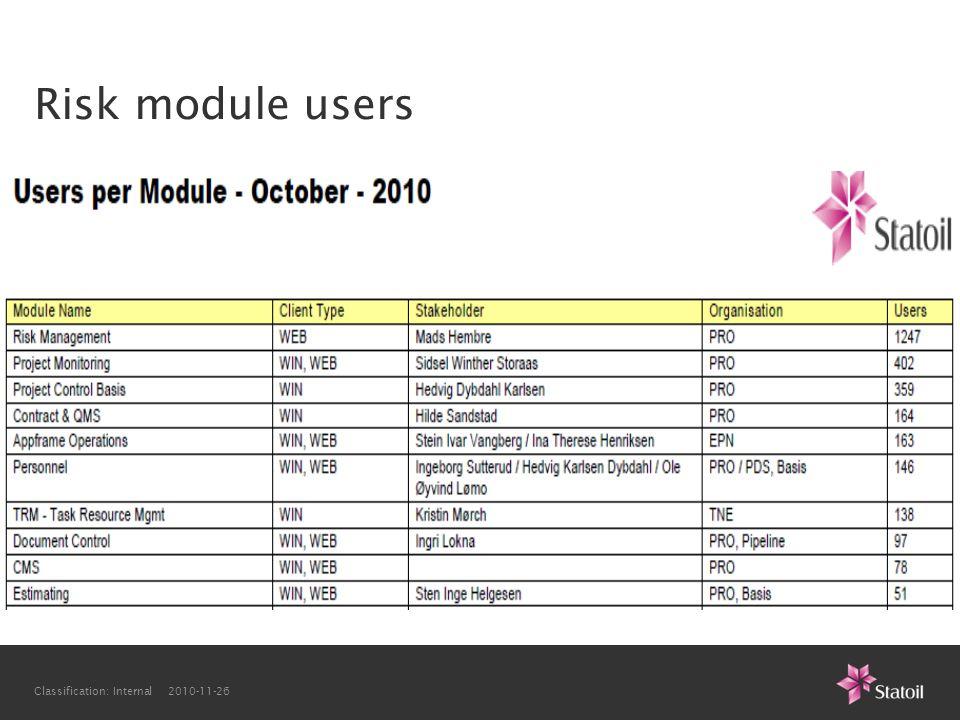 Risk module users Classification: Internal 2010-11-26