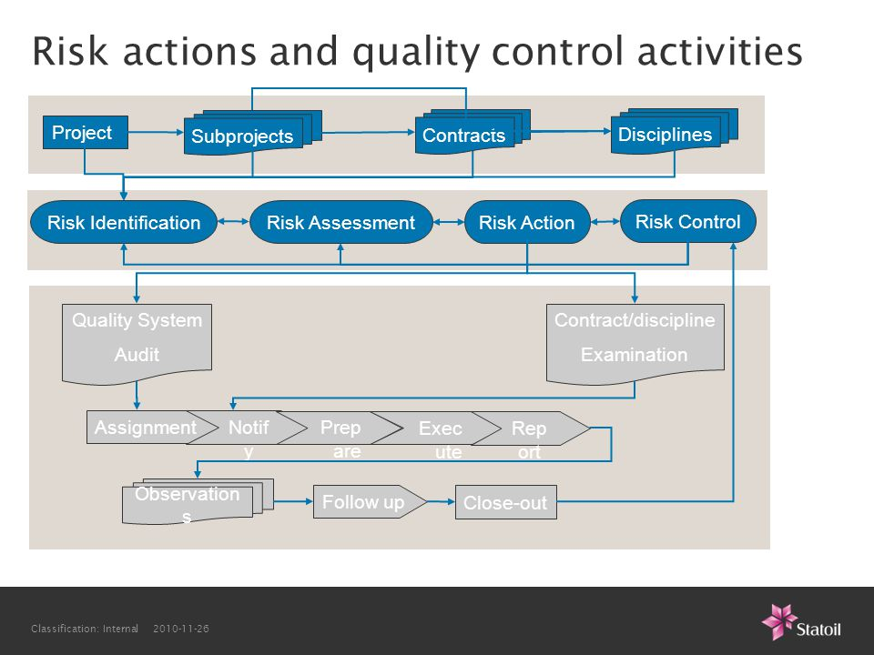 Risk actions and quality control activities