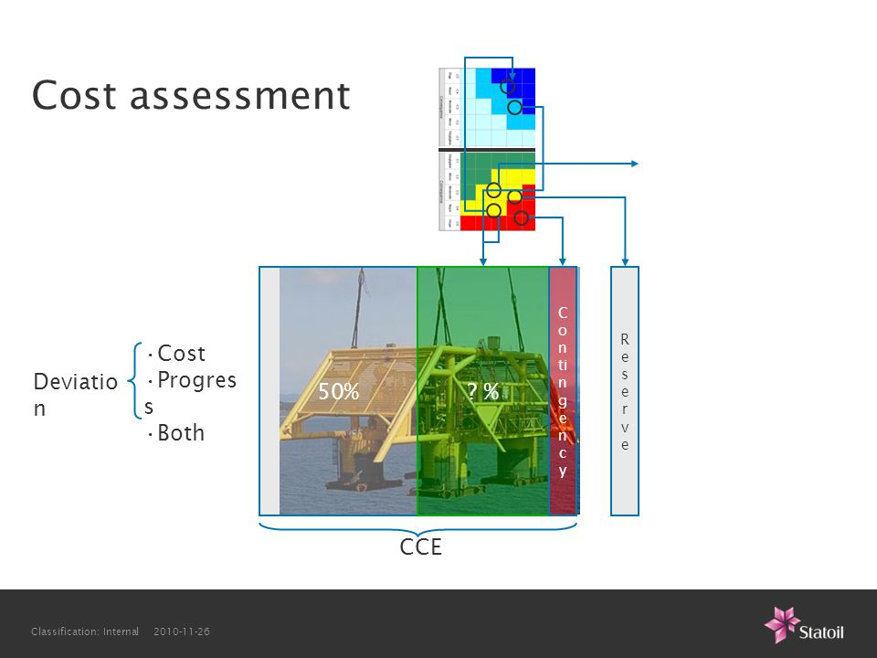 Cost assessment 50% % Cost Progress Both Deviation CCE Contingency