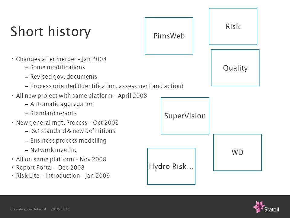Short history Risk PimsWeb Quality SuperVision WD Hydro Risk…
