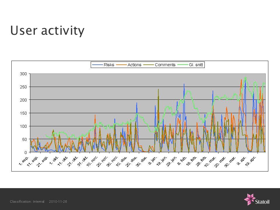 User activity Classification: Internal 2010-11-26