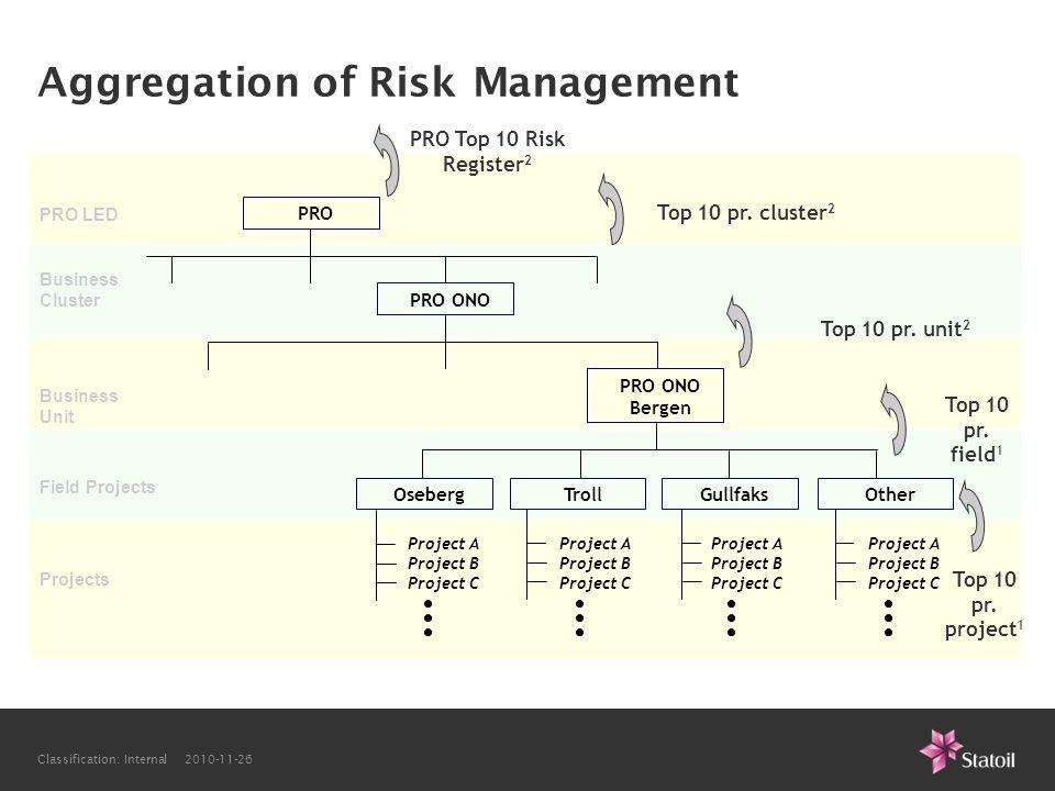 Aggregation of Risk Management