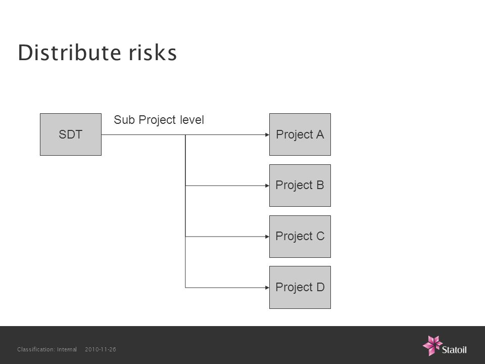 Distribute risks Sub Project level SDT Project A Project B Project C