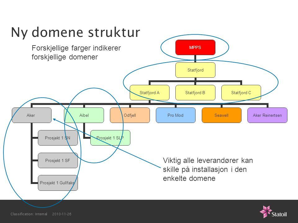 Ny domene struktur Forskjellige farger indikerer forskjellige domener