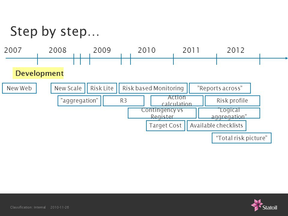 Step by step… 2007 2008 2009 2010 2011 2012 Development New Web