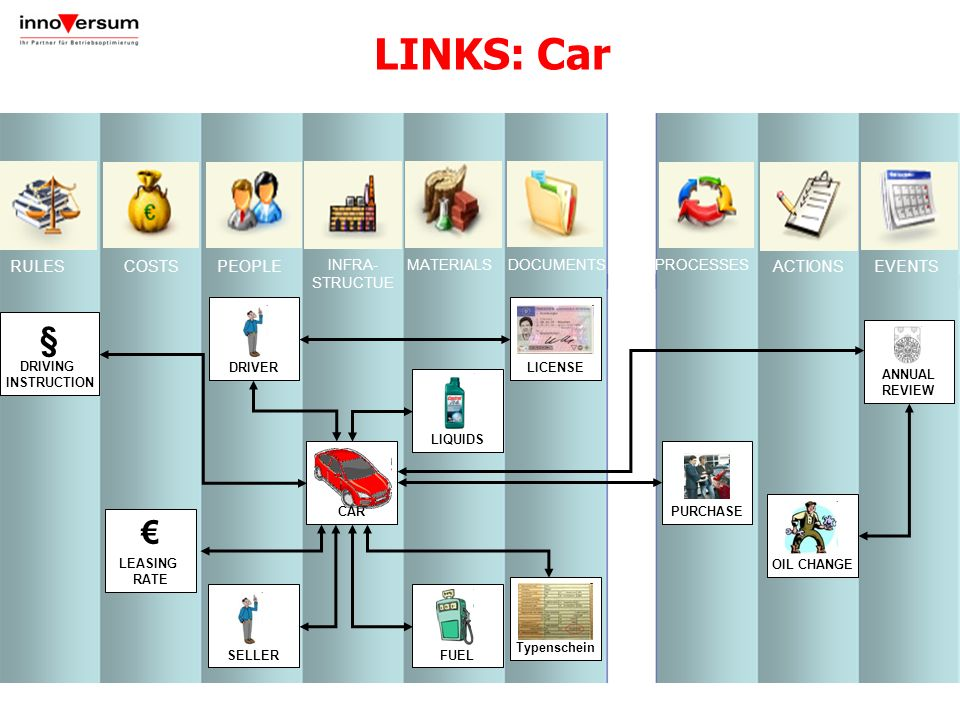 LINKS: Car #### § € 20 RULES COSTS PEOPLE ACTIONS EVENTS