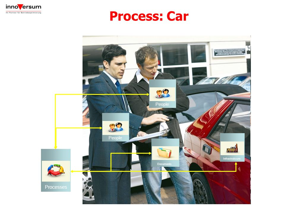 Process: Car 23 Prozess PKW-Kauf