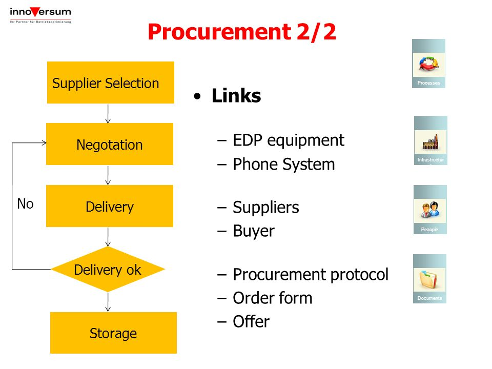 Procurement 2/2 Links EDP ​​equipment Phone System Suppliers Buyer