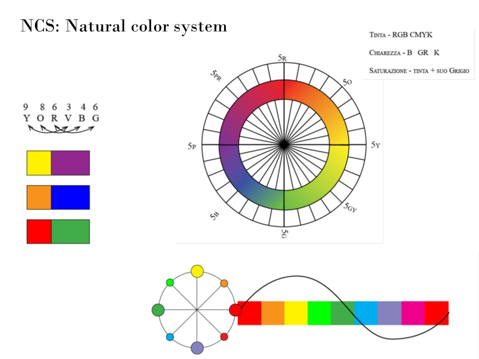 NCS: Natural color system