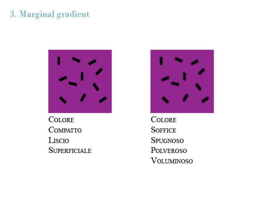 3. Marginal gradient