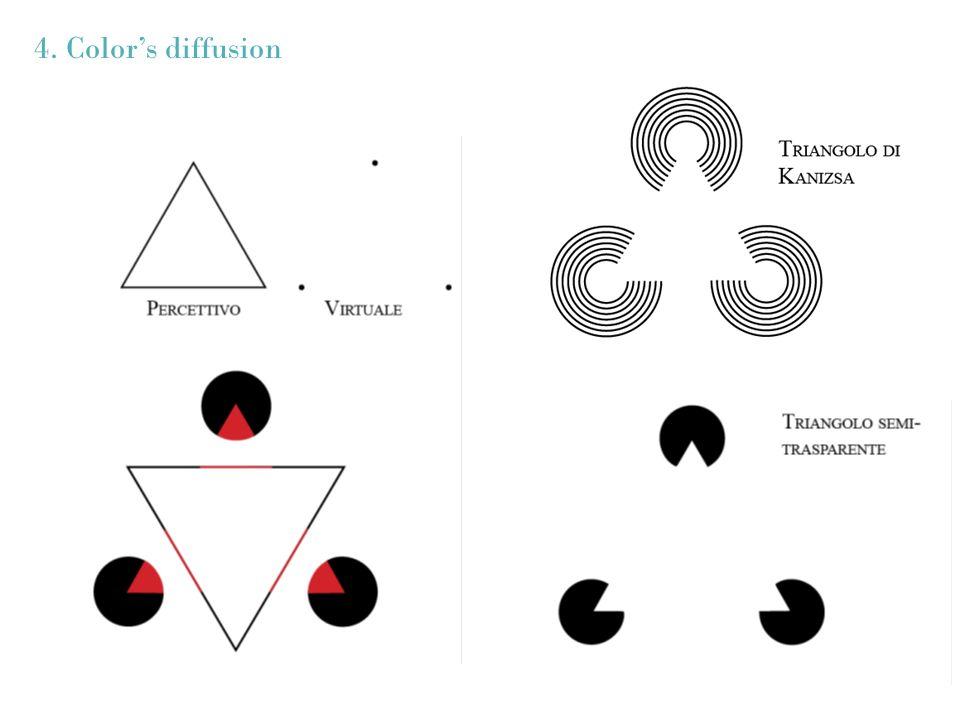 4. Color's diffusion