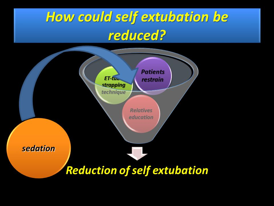 How could self extubation be reduced