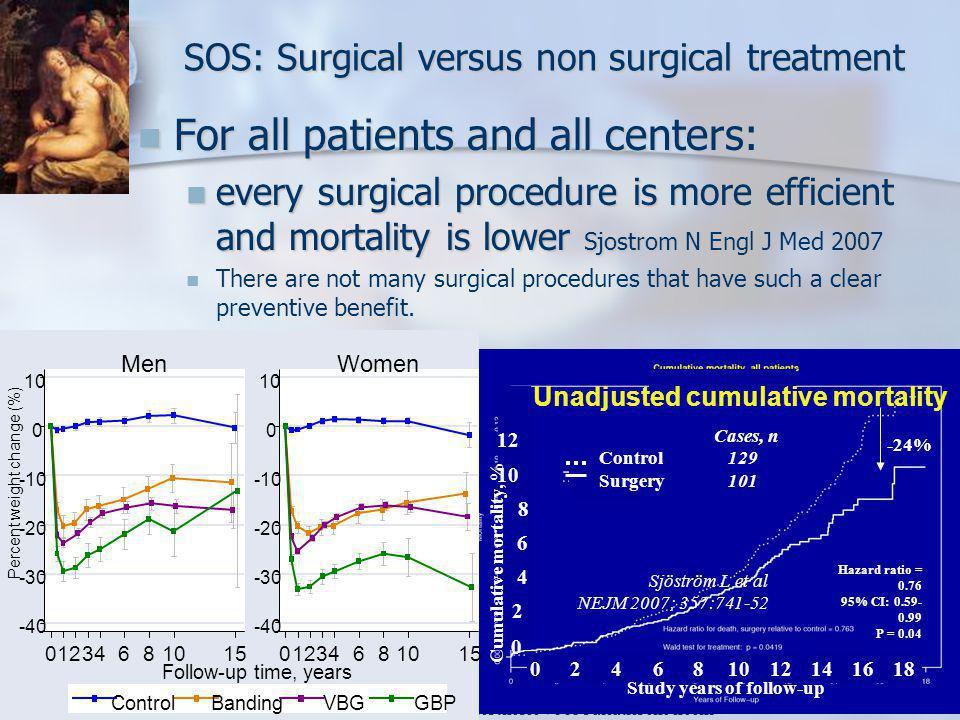 SOS: Surgical versus non surgical treatment