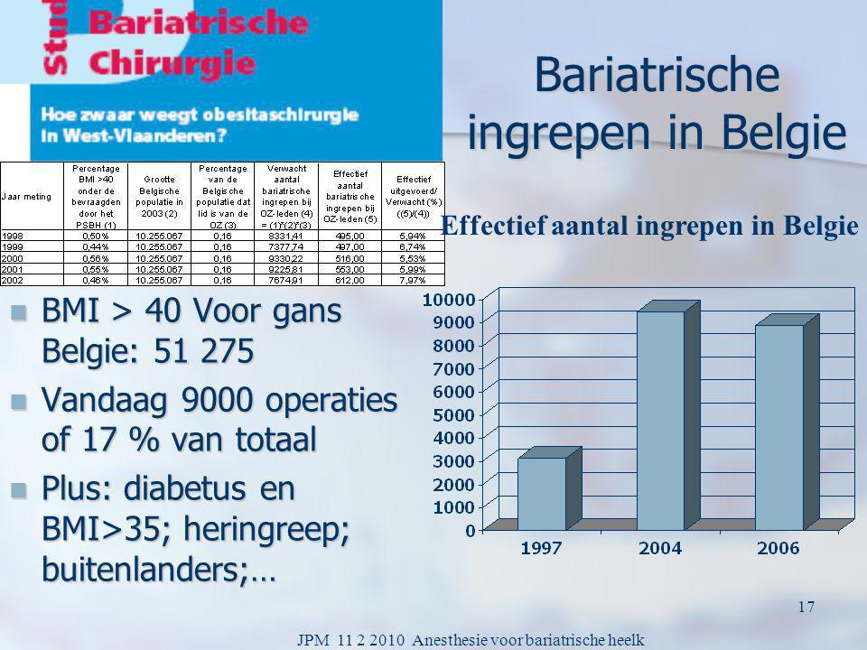 Bariatrische ingrepen in Belgie