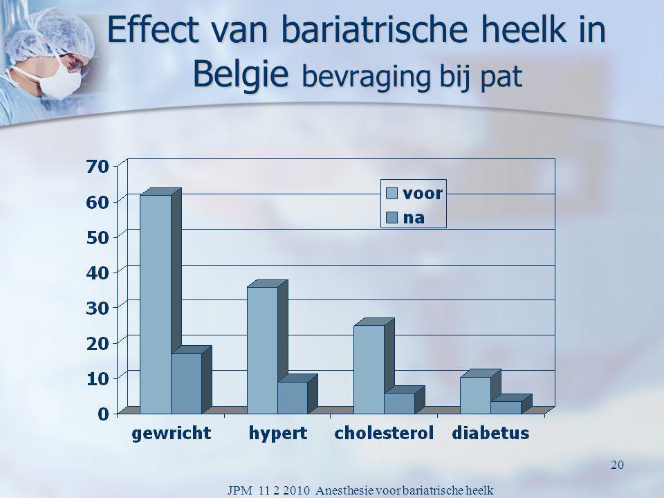 Effect van bariatrische heelk in Belgie bevraging bij pat