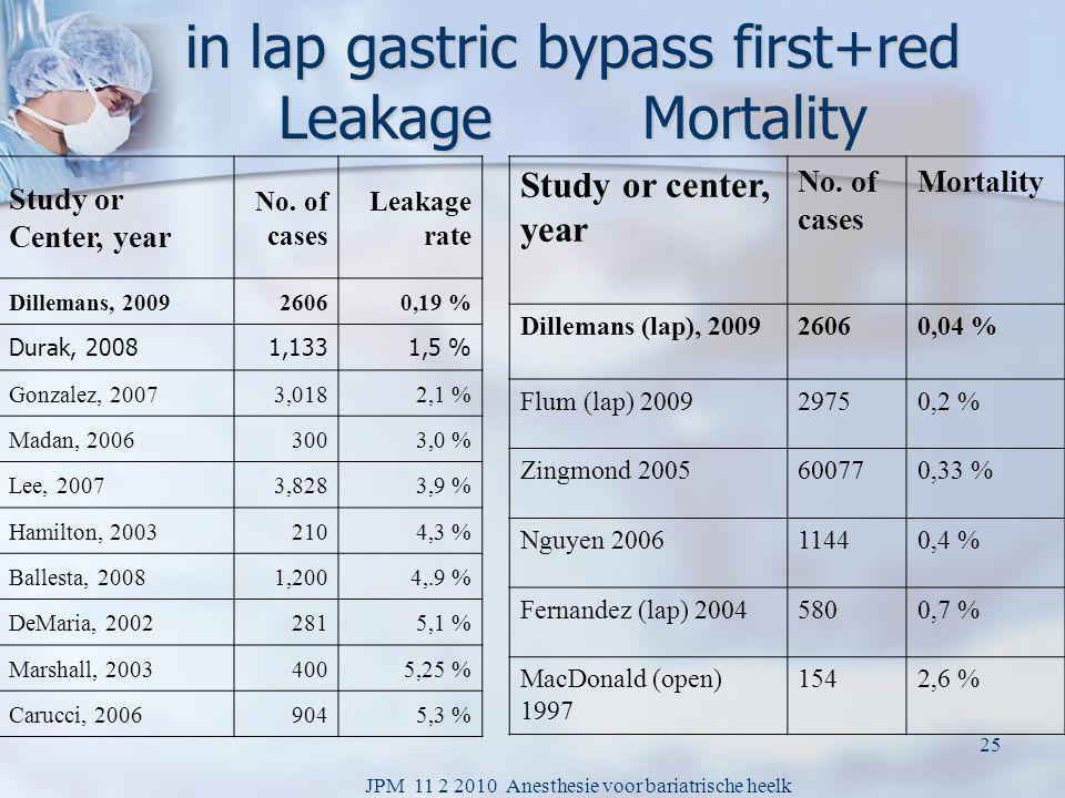 in lap gastric bypass first+red Leakage Mortality