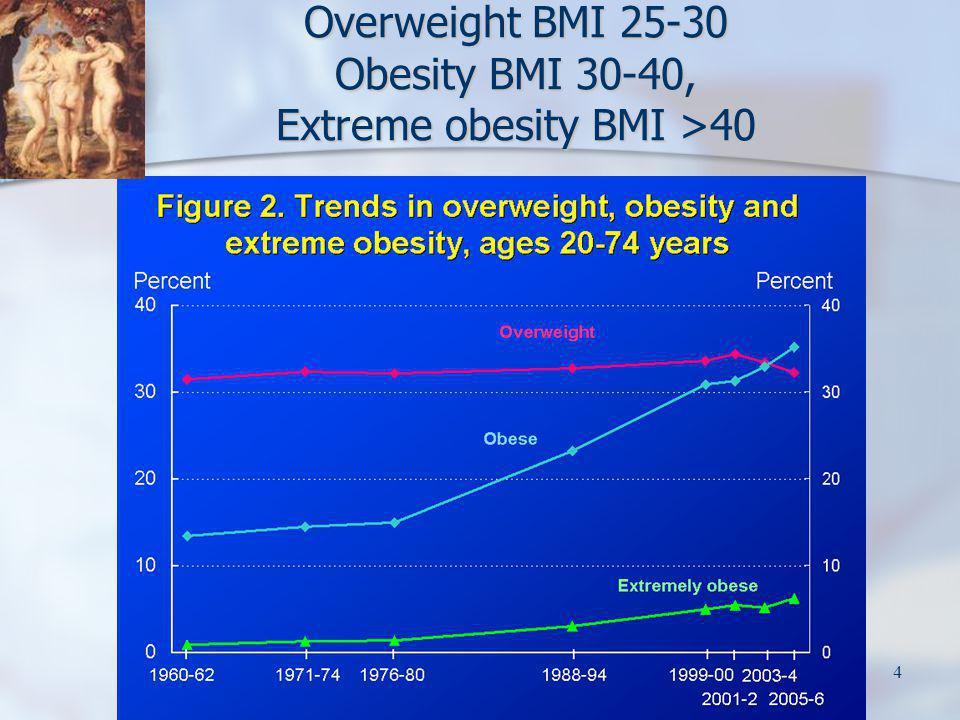 Overweight BMI 25-30 Obesity BMI 30-40, Extreme obesity BMI >40