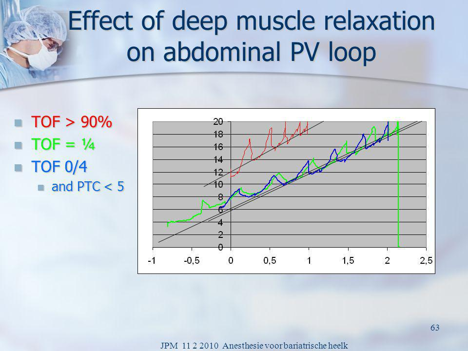 Effect of deep muscle relaxation on abdominal PV loop