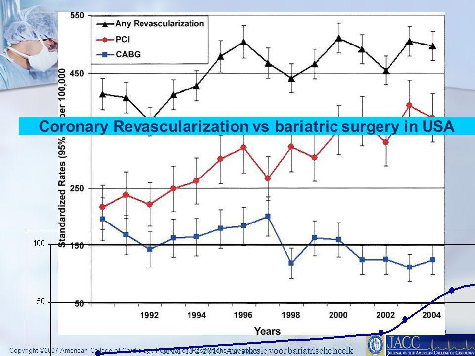 Coronary Revascularization vs bariatric surgery in USA