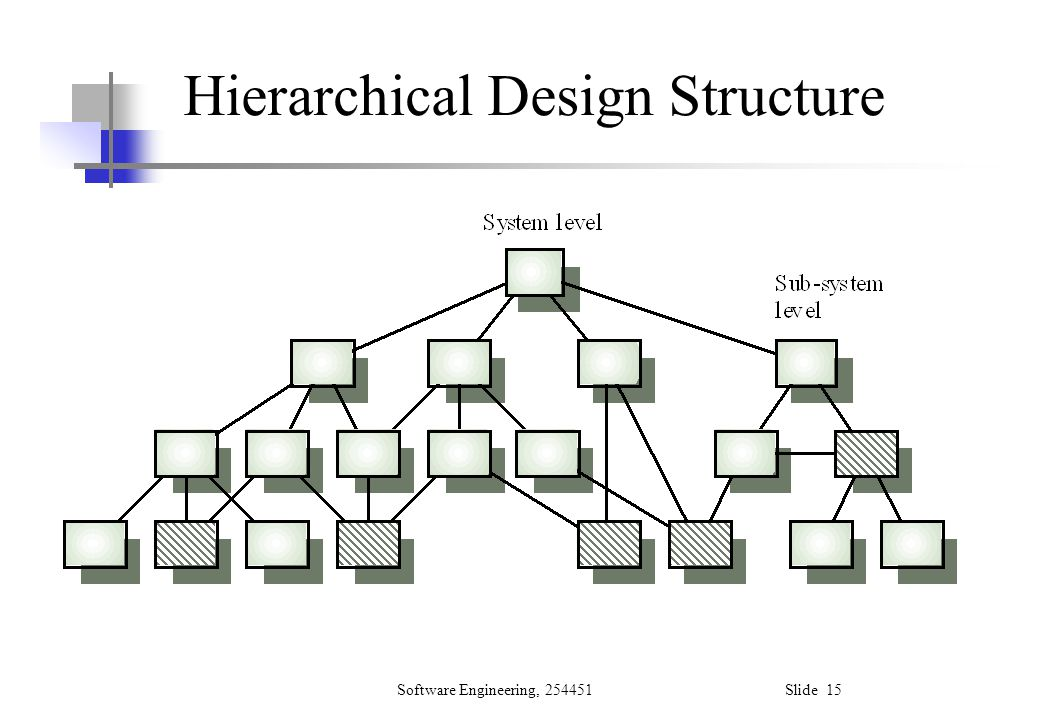 Hierarchical Design Structure