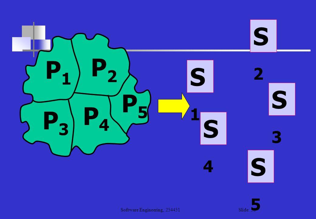 S2 P2 P1 S1 S3 P5 P4 P3 S4 S5