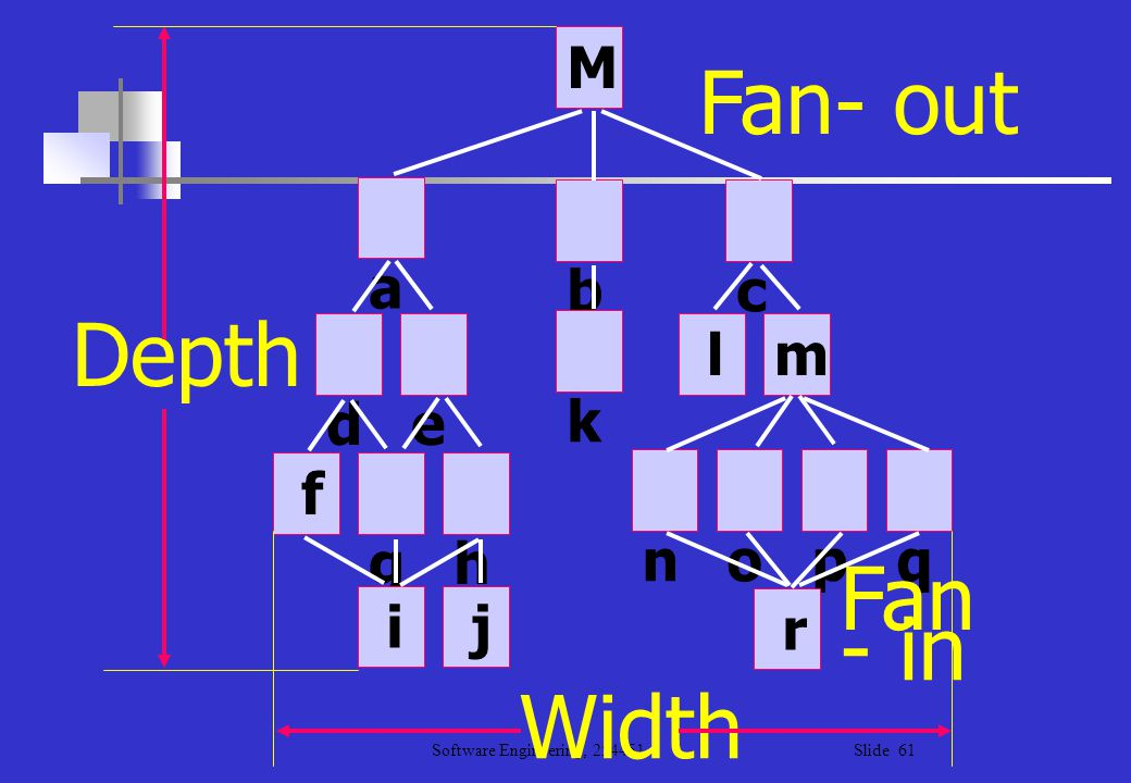 M Fan- out a b c Depth d e k l m f g h n o p q Fan i j r - in Width