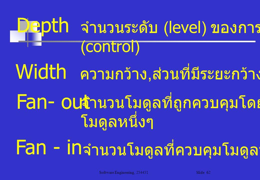 Depth Width Fan- out Fan - in จำนวนระดับ (level) ของการควบคุม