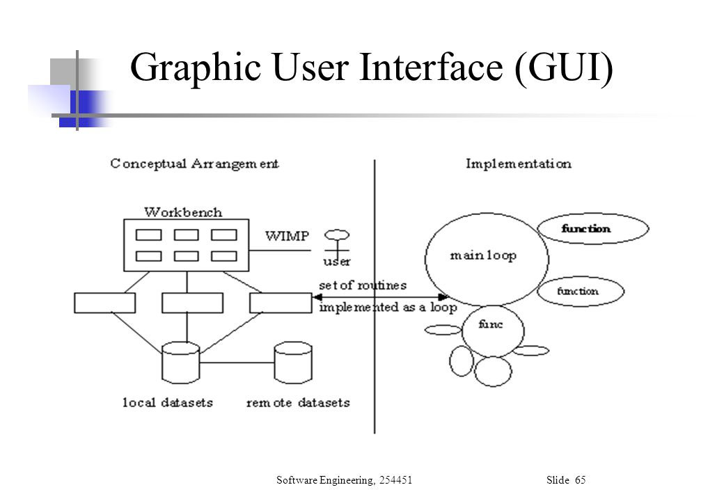 Graphic User Interface (GUI)