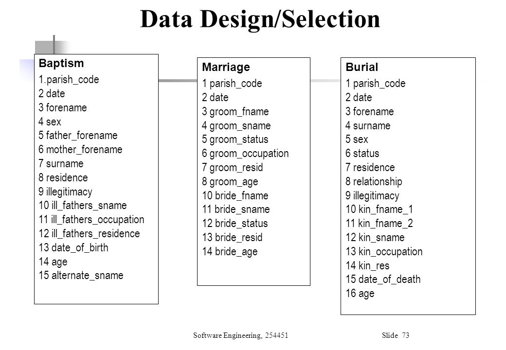 Data Design/Selection
