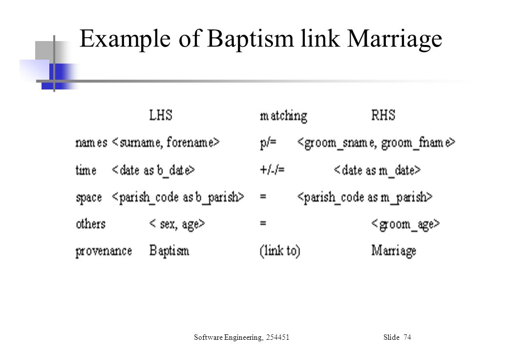 Example of Baptism link Marriage