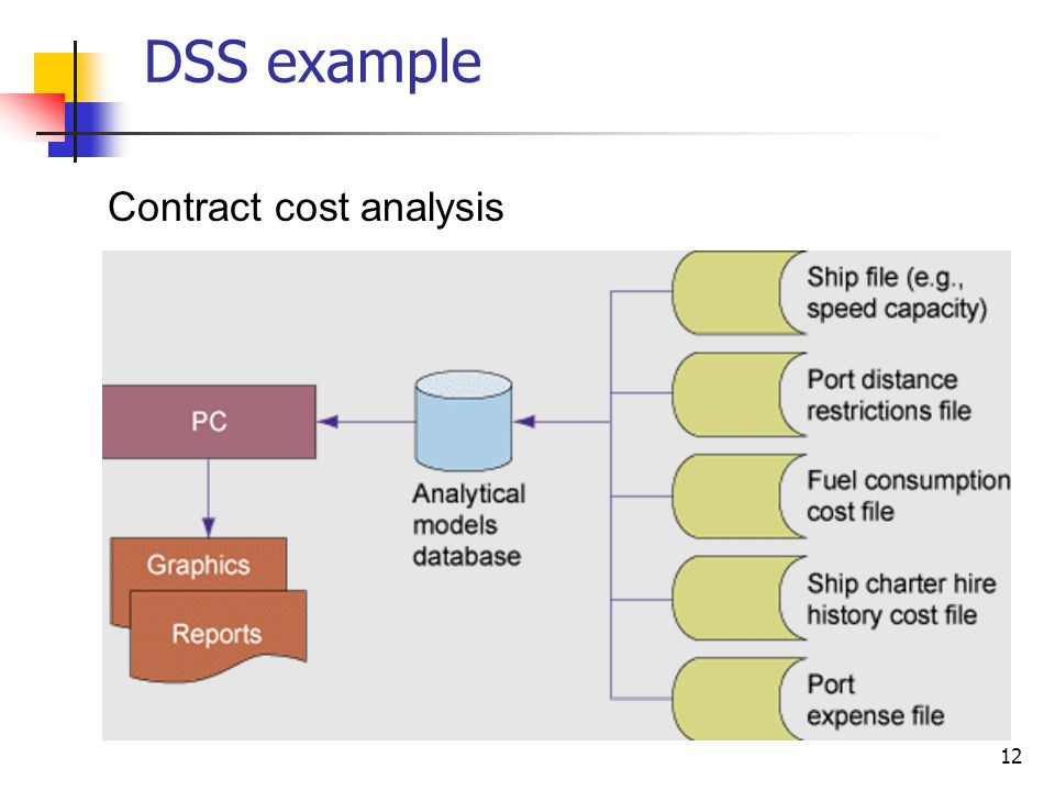 DSS example Contract cost analysis