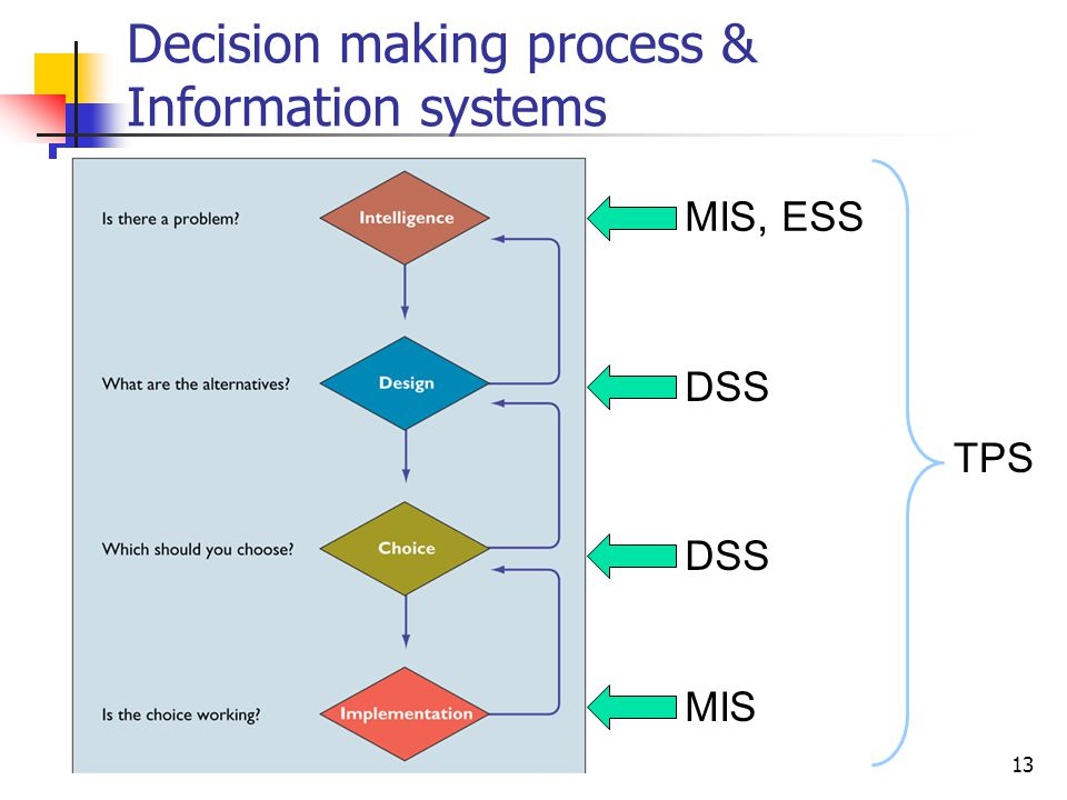 Decision making process & Information systems
