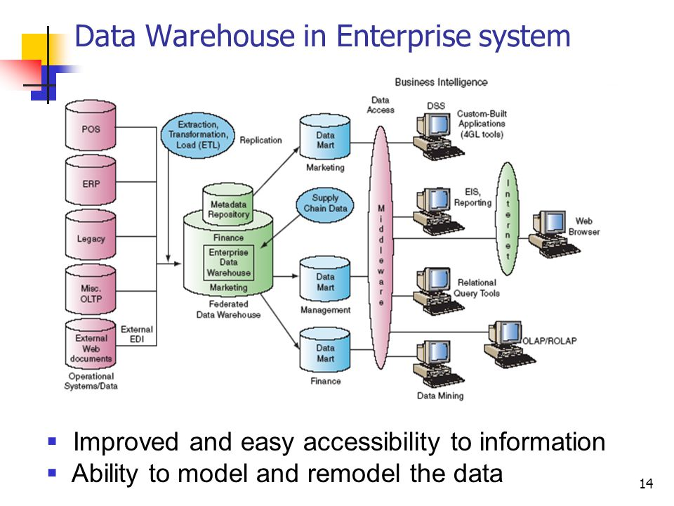 Data Warehouse in Enterprise system