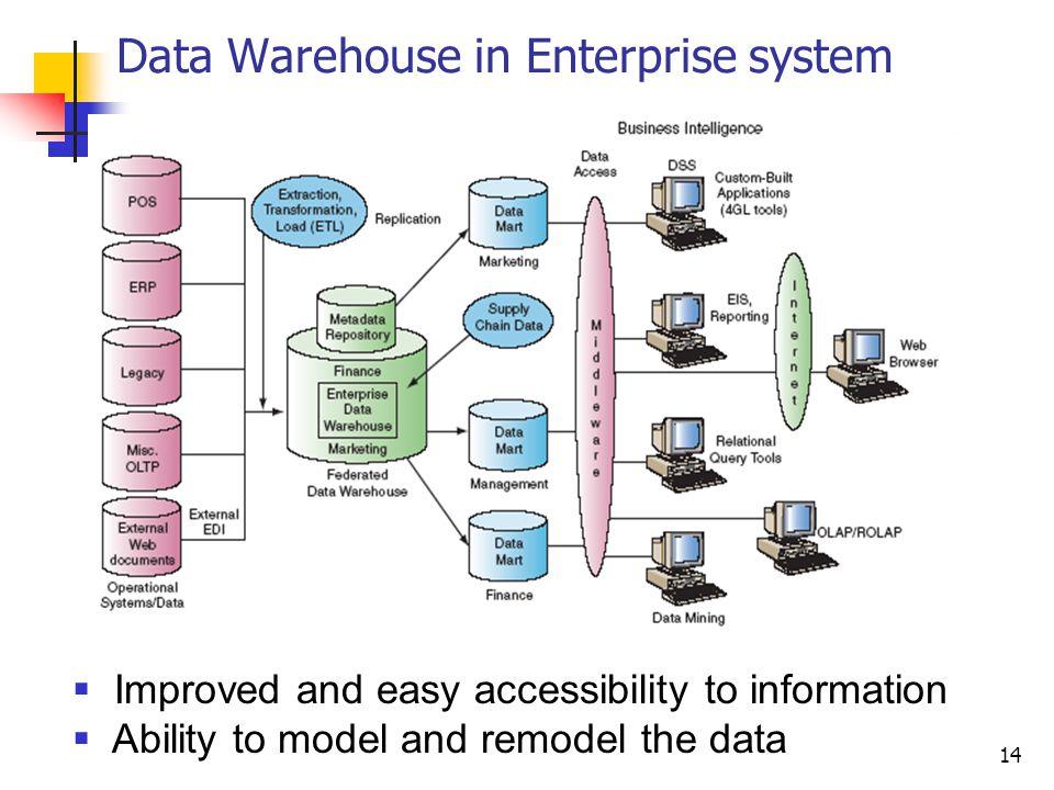 Data Warehouse in Enterprise system