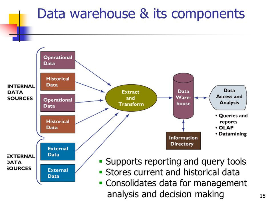 Data warehouse & its components