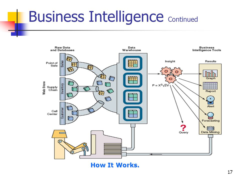 Business Intelligence Continued