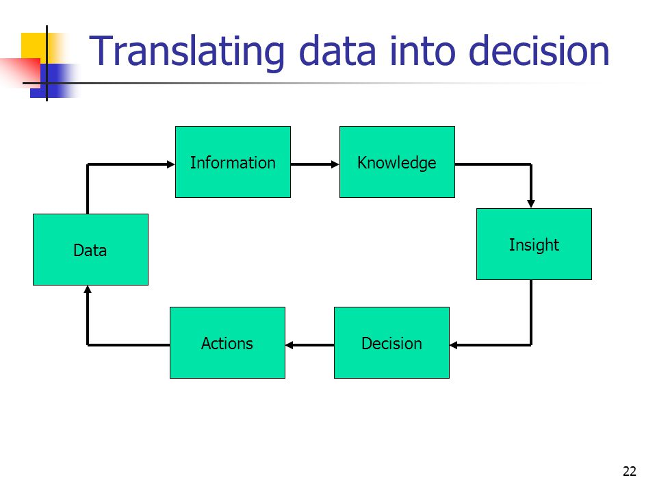Translating data into decision