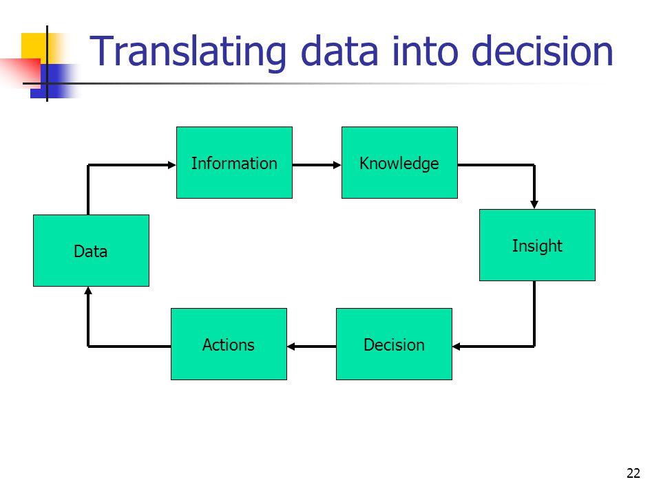 Translating data into decision