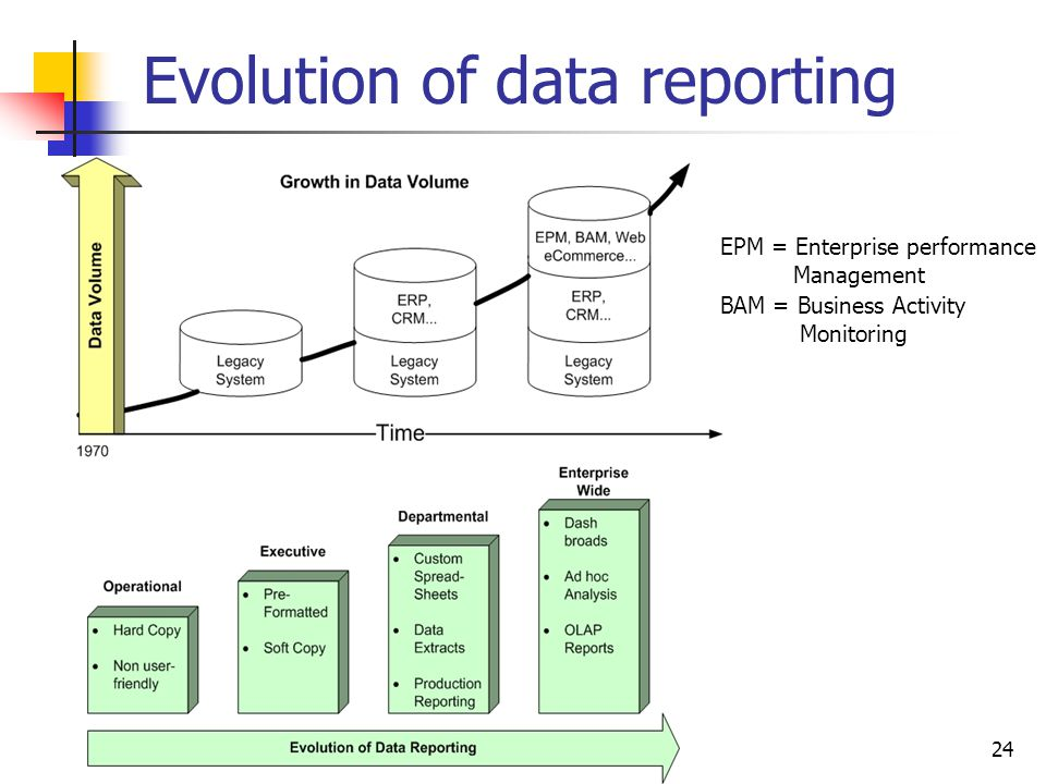 Evolution of data reporting