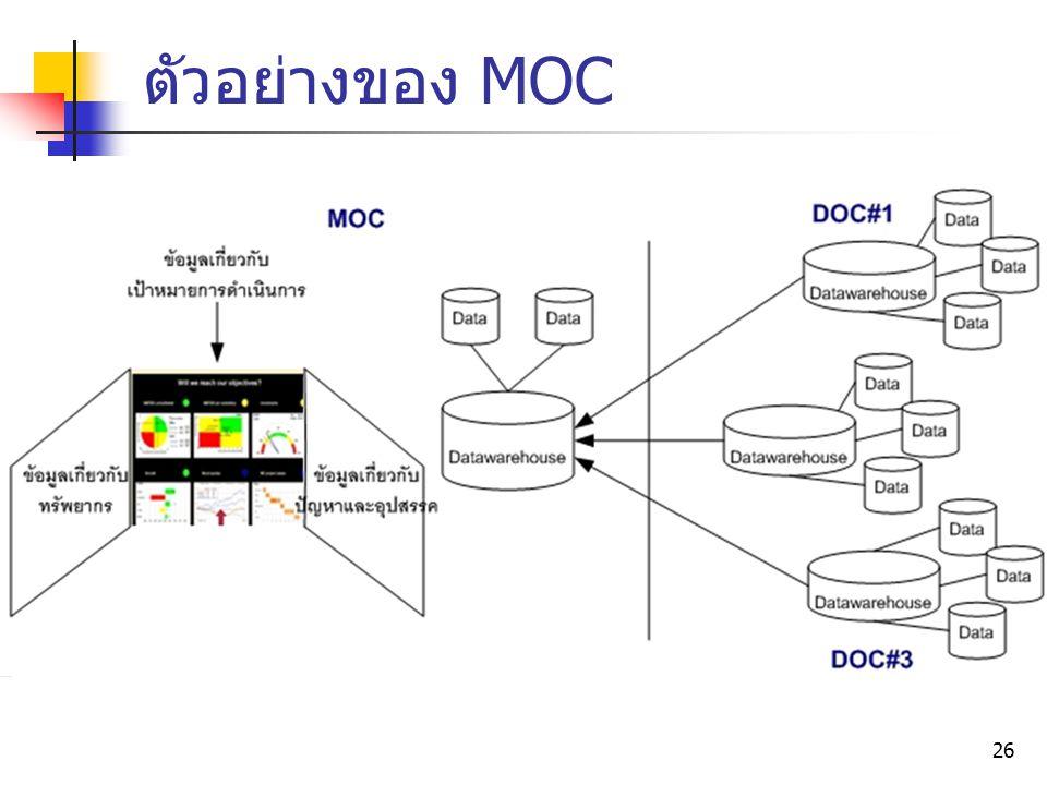 ตัวอย่างของ MOC